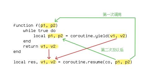 lua_yield_resume.png